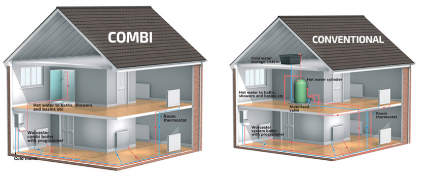 Combi vs Conventional | Complete Heating and Gas